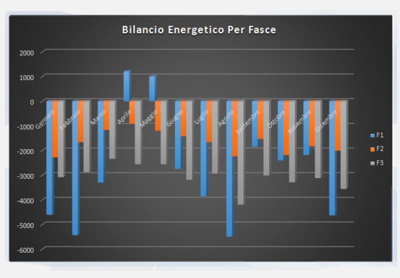 bilancio energetico fotovoltaico