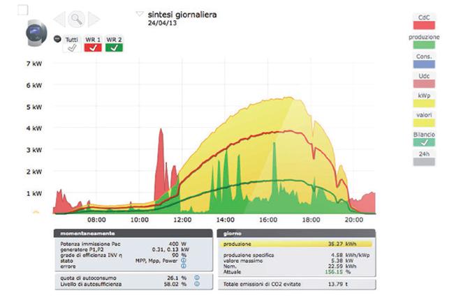 monitoraggio remoto fotovoltaico