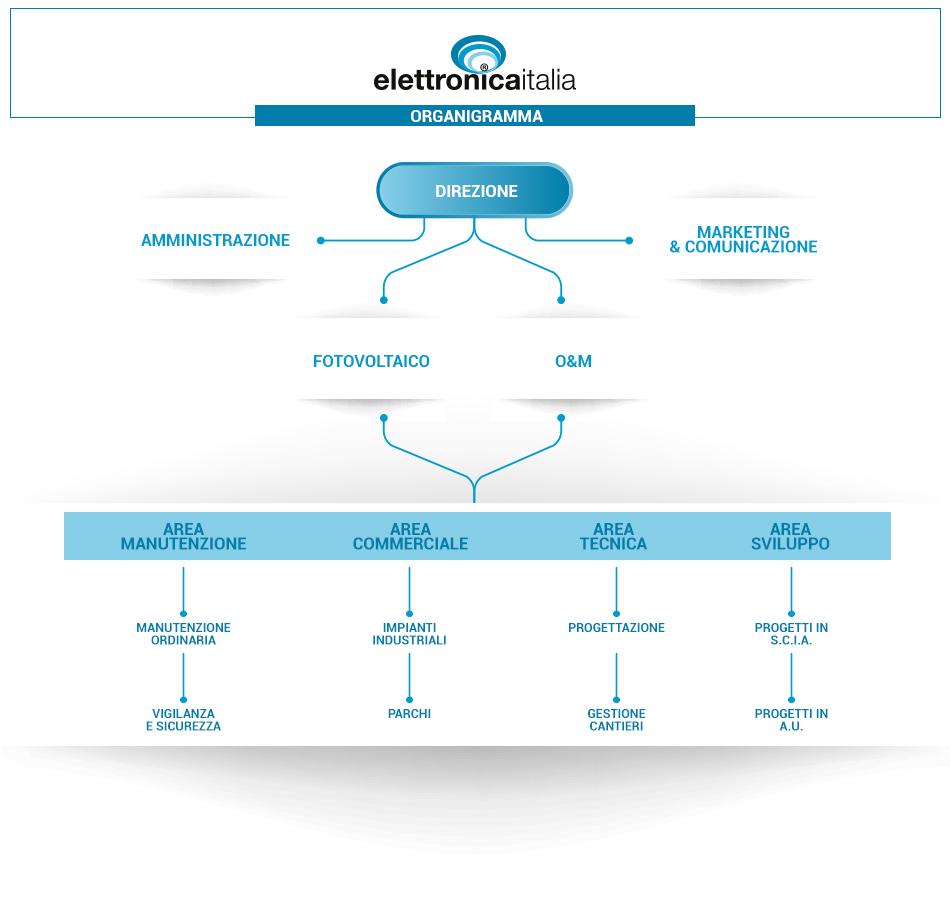 organigramma elettronica italia